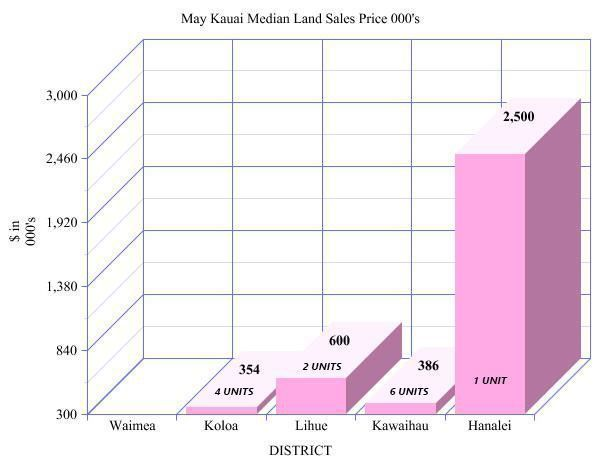 land on kauai for sale